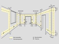 Основные правила электромонтажа электропроводки в помещениях в Жигулевске. Электромонтаж компанией Русский электрик
